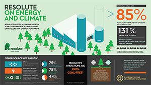 infographic on energy and climate